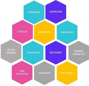 gráfico NM, neuromodulación, trastornos del sueño